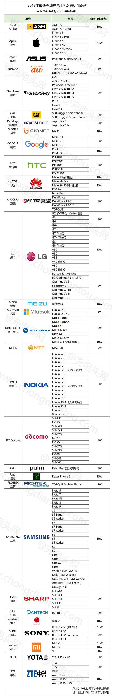 反向无线充电成趋势:4大手机品牌推出10款机型 第3张