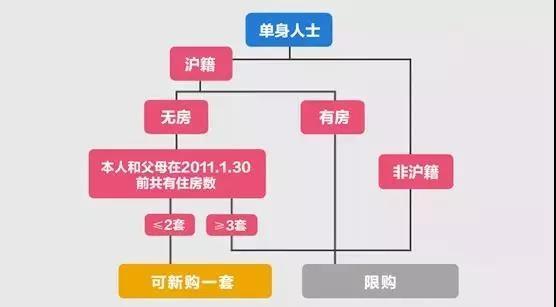 斗牛娱乐2-公积金新政正式执行!上海买房贷款&限购政策一览
