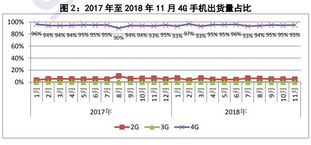 中国信通院:11月国内手机出货量同比下滑18.2%-芯智讯