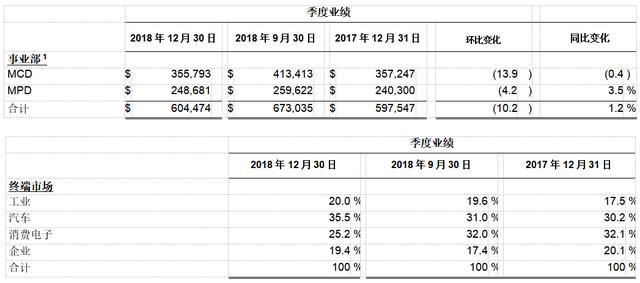 赛普拉斯公布2018全年财报:营收达8亿美元,同比增长6.7%-芯智讯