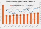 2016年全国各省市消费排行榜:广东总额最多、北京水平最高、重庆增速最快