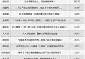 P2P平台微信公众号巅峰榜 团贷网跻进前三