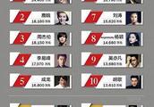 2017年明星收入排行榜出炉,11位明星过亿,排在34位的郑恺都7600万!
