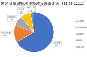 投融资汇总|本周(11.05-11.11)硬科技领域投融资事件共36起