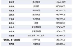 2019中国慈善企业家排行榜:许家印居首 慷慨捐赠40.7亿