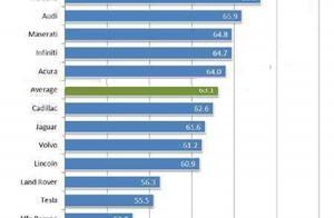 质量口碑最好的六大豪华品牌:雷克萨斯仅排第二,宝马力压奥迪!