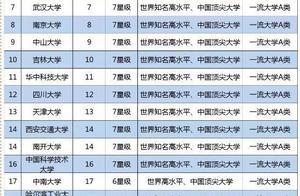 中国211工程大学最新排名,北大稳居第一,四川大学跌出前十?