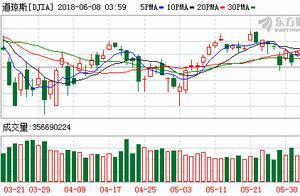 欧股收跌美股大跌 道指跌近500点纳指跌逾2%