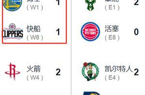NBA季后赛第一轮开赛至今,哪组对决比分让你意外?雷霆被打脸