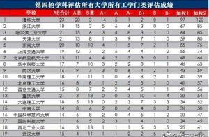 工科实力最强的十所大学,第三名曾经吊打清华大学,北大不上榜
