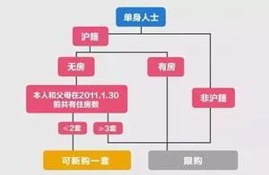 国管公积金新政!上海买房贷款&限购政策一览