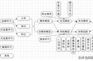机器不学习:从Spark MLlib到美图机器学习框架实践