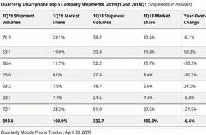 知名機構發布全球第一季度手機份額,你還說手機只是華為的副業?
