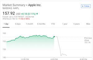 苹果业绩爆雷盘后惊动市场:道指期货大跌300点 日元大涨 美债收益率跌幅扩大
