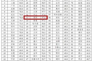 2019年中国城市发展潜力排名出炉!贵阳位居33名