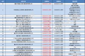 """""""互联网小贷新政""""三大解读 92家符合注册资本要求(附名单)"""