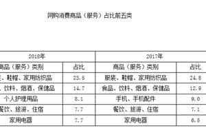 北京统计局网购调查:居民月均网购5.9次 近8成担忧商品质量