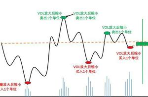"""中国股市真正赚到钱的一种人,从亏损到巨幅盈利,只因10年来一直坚持""""长期持股,反复做T""""!"""