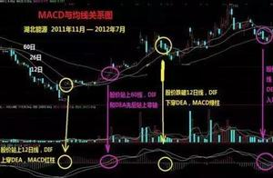 MACD+KDJ+CCI,三指标共振选股法(内含选股公式),告别选股烦恼!