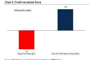 美银美林:美股上涨基本结束 三季度将转向悲观