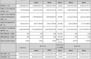 长江证券去年资产减值损失增3倍 6位高管年薪超300万