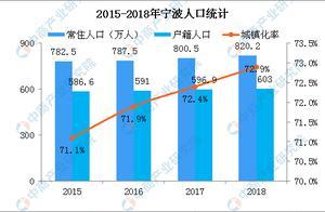 宁波人才购房最高补贴60万 2019年宁波房价会涨吗?