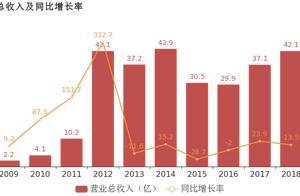 北部湾港:2018年归母净利润同比增长8.5%,港口装卸业务贡献利润