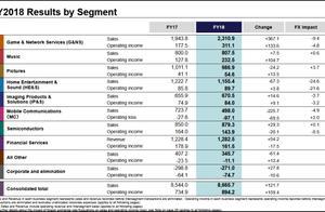 索尼2018净利大涨87%,移动业务巨亏8.7亿美元