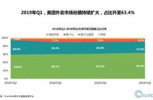 Trustdata:美团外卖Q1份额升至63.4% 饿了么连续四季度下滑
