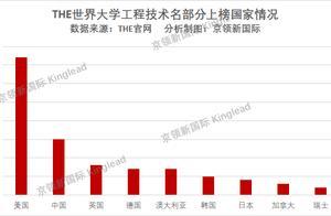 浙江大学这个指标位列第10,和科研发展密切相关,紧追清华北大
