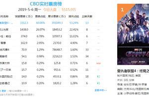 《复联4》上映13天内地票房破39亿,全球票房影史排名第二