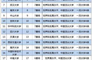 我国211工程大学排名,北大稳在第一,四川大学跌落到后10名?
