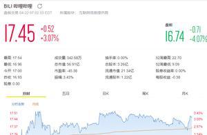 B站盘前股价跌超4%,网传整个网站后台工程源码被泄露