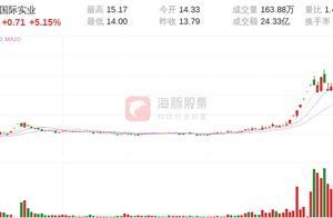 【龙虎榜】顶级游资中天深圳民田路4691.50万入场国际实业