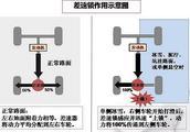 不用看复杂的机械图,了解什么是差速器,差速锁?及两者的关系!
