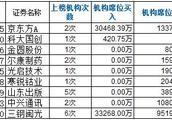 龙虎榜:京东方A三天巨挫19.8% 机构+王亚伟暴力抄底