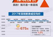 深圳房价多少钱一平方?