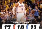 威少连续两个赛季至少拿下20次三双 NBA历史第三人
