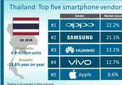 首次超三星!2018年Q4泰国市场份额出炉:OPPO强势登顶