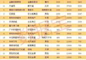 2800亿元!广州一小区市值超过581个城市GDP