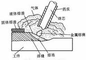 手工电弧焊对焊条的工艺性能有哪些要求???