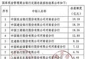 河南150亿国库现金定存招标结果公布,23家银行中标