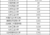 高考北京分数线为什么那么高