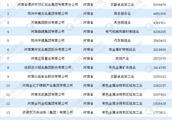 2018年中国民营企业500强排行榜