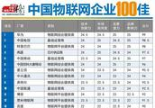 权威发布 WULIAN与华为、BAT等企业入选中国物联网企业100佳