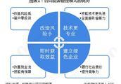 2018年中国合同能源管理市场投资现状与发展前景分析