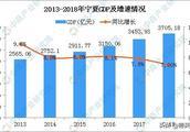 2018年宁夏GDP新鲜出炉,两城GDP不及索马里,全省不及乌拉圭!