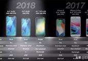苹果2019年新品全曝光,新 iPhone 没惊喜...