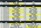 2019赛季中国球队亚冠对阵和赛程出炉