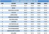 平遥古城荣登全国5A级旅游景区影响力排行榜50强!
